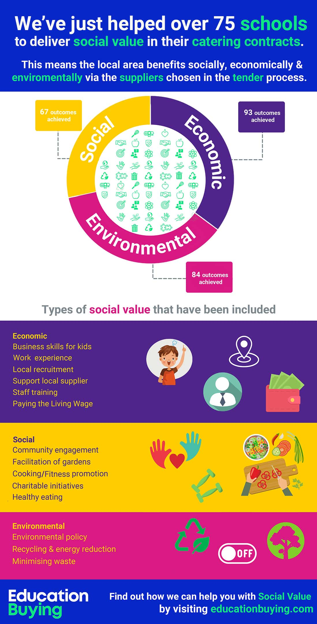 Education Buying - The importance of Social Value in your school's tendering